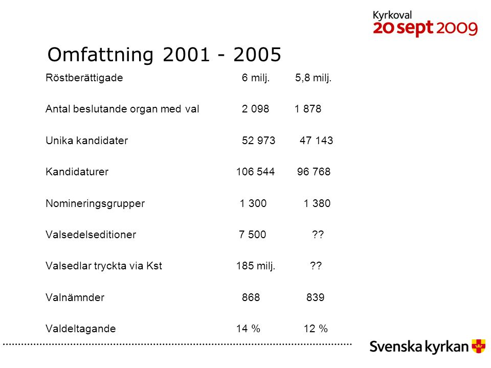 Omfattning 2001 - 2005 Röstberättigade 6 milj. 5,8 milj.