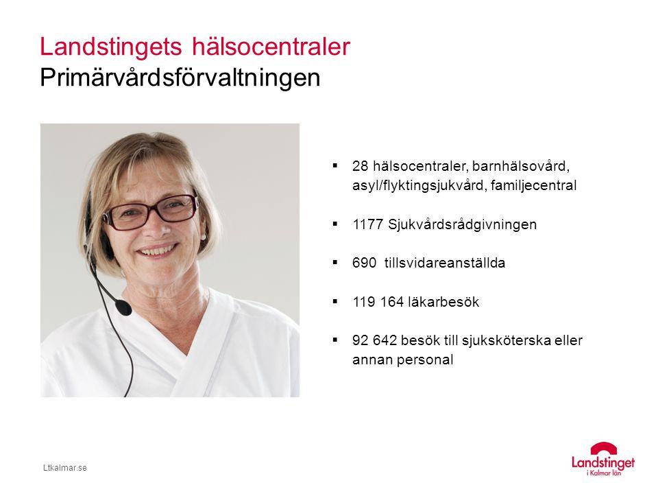 Landstingets hälsocentraler Primärvårdsförvaltningen