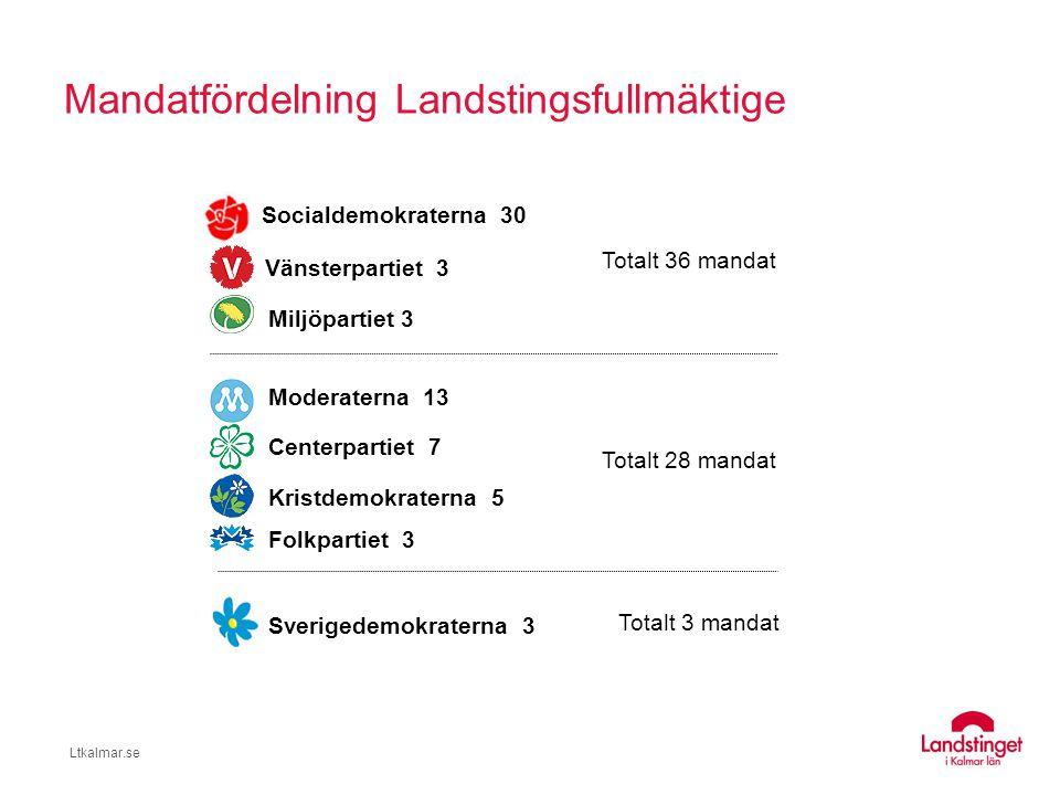 Mandatfördelning Landstingsfullmäktige