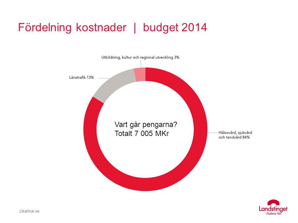 Fördelning kostnader | budget 2014