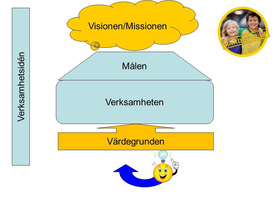 Visionen/Missionen Målen Verksamhetsidén Verksamheten Värdegrunden