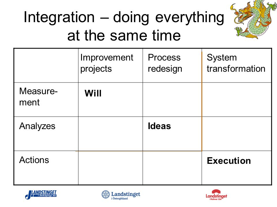 Integration – doing everything at the same time