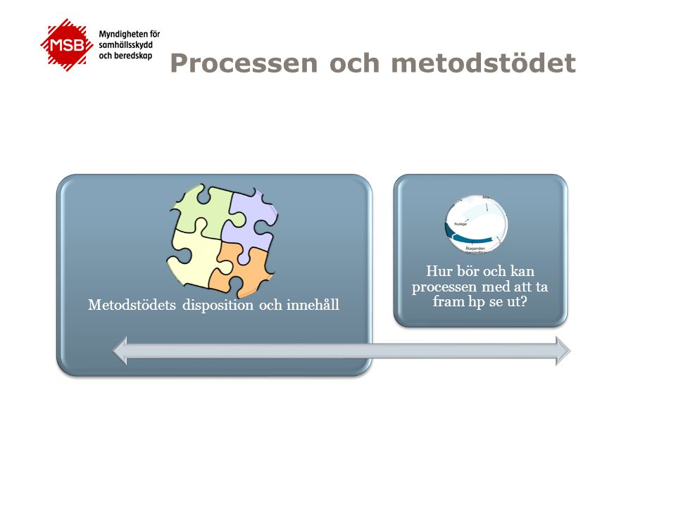 Processen och metodstödet