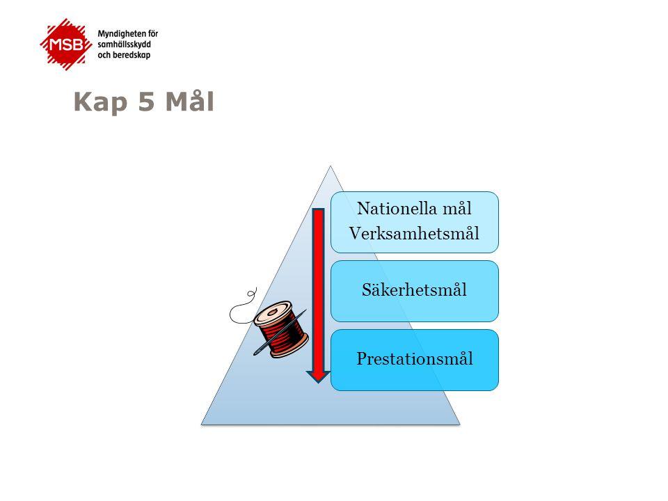 Kap 5 Mål Nationella mål Verksamhetsmål Säkerhetsmål Prestationsmål