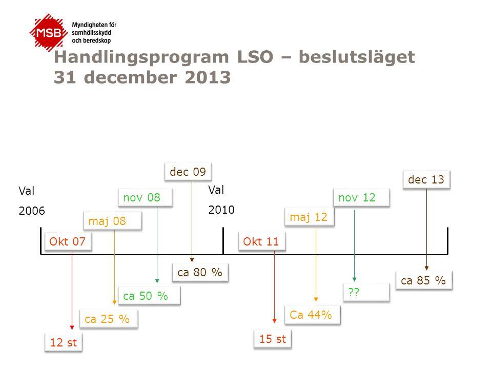 Handlingsprogram LSO – beslutsläget 31 december 2013