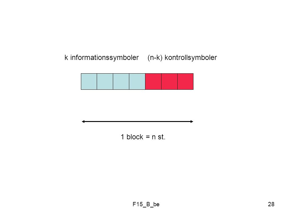 k informationssymboler (n-k) kontrollsymboler