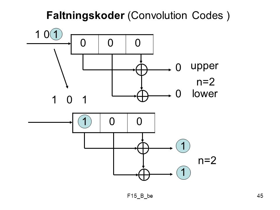 Faltningskoder (Convolution Codes )
