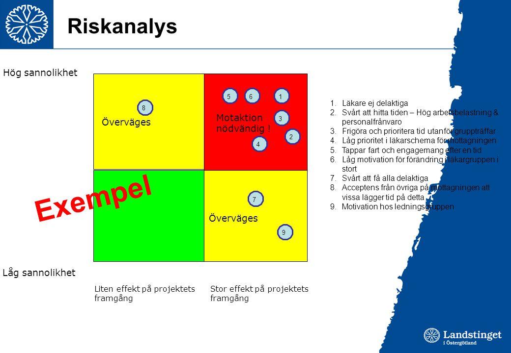 Exempel Riskanalys Hög sannolikhet Motaktion nödvändig ! Överväges