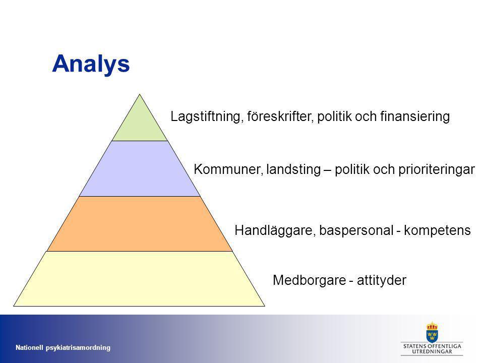 Analys Lagstiftning, föreskrifter, politik och finansiering