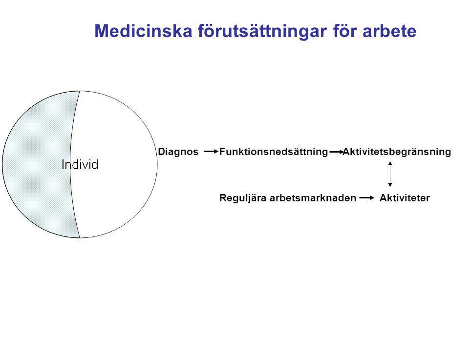 Medicinska förutsättningar för arbete