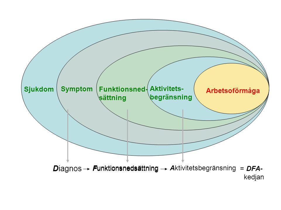 Diagnos Sjukdom Symptom Funktionsned- sättning Arbetsoförmåga