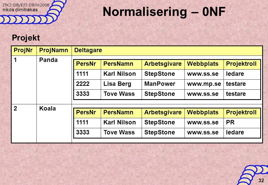 Normalisering – 0NF Projekt ProjNr ProjNamn Deltagare 1 Panda 2 Koala