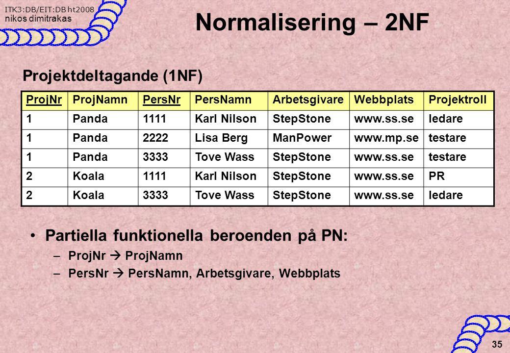 Normalisering – 2NF Partiella funktionella beroenden på PN: