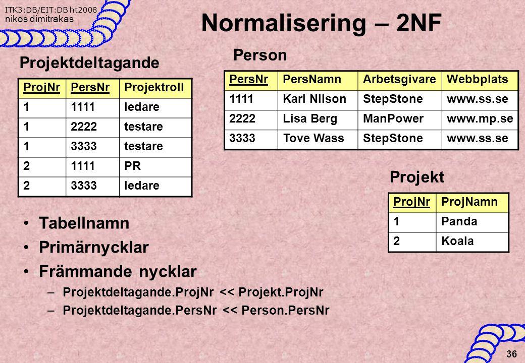 Normalisering – 2NF Tabellnamn Primärnycklar Främmande nycklar Person
