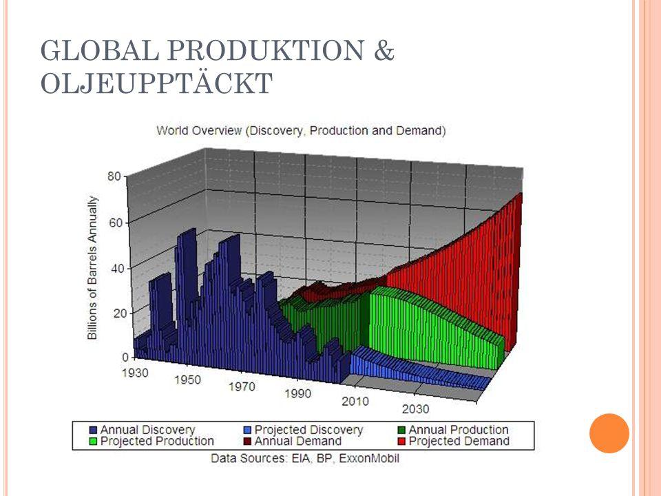 GLOBAL PRODUKTION & OLJEUPPTÄCKT