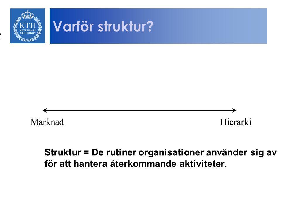 Varför struktur Marknad Hierarki