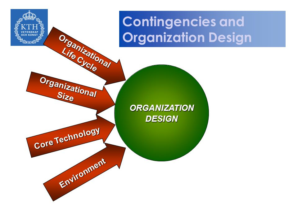 Contingencies and Organization Design