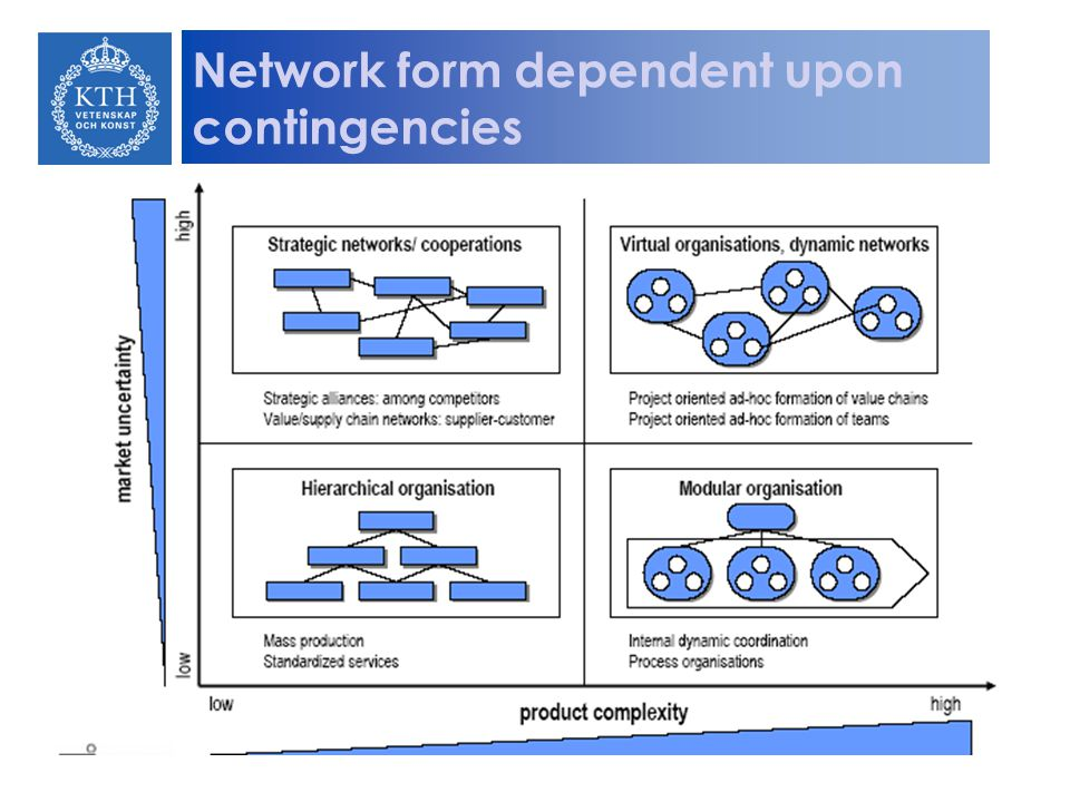 Network form dependent upon contingencies