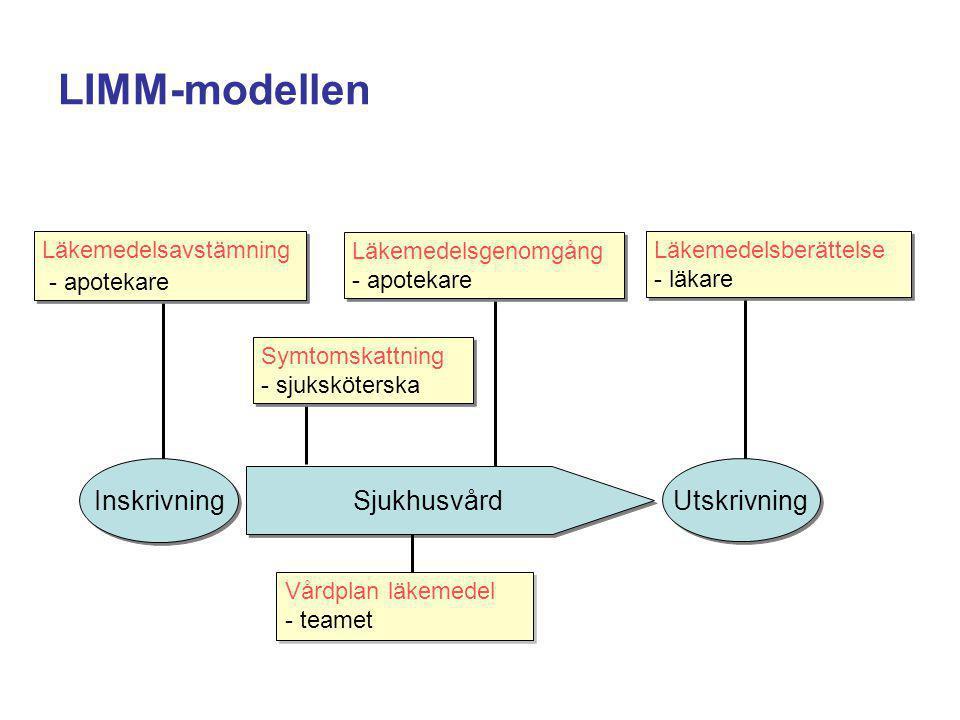 LIMM-modellen - apotekare Inskrivning Utskrivning Sjukhusvård