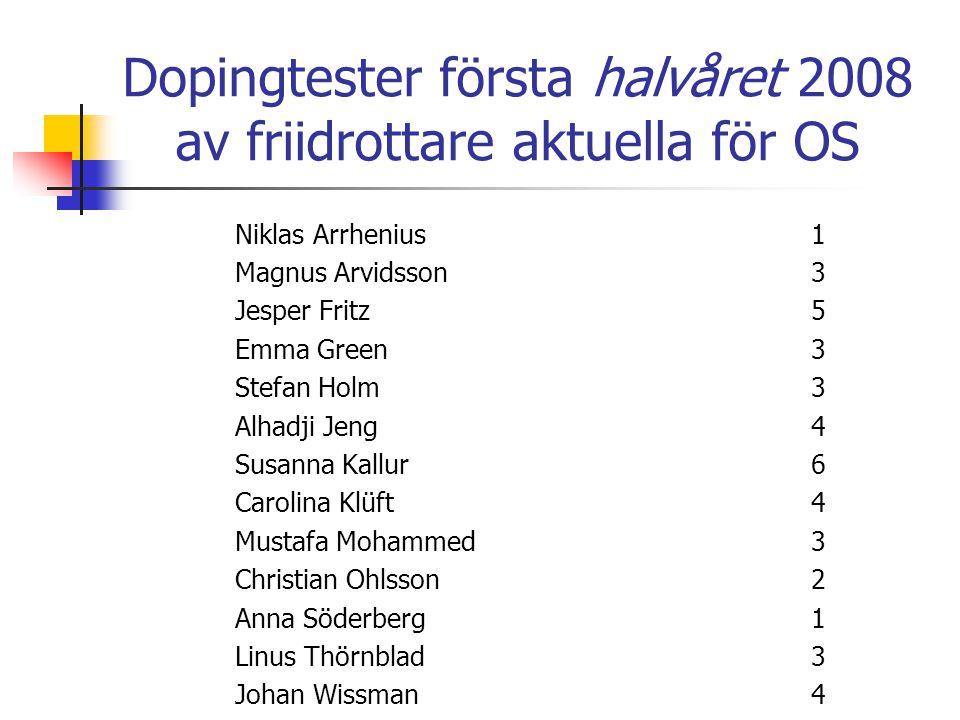 Dopingtester första halvåret 2008 av friidrottare aktuella för OS