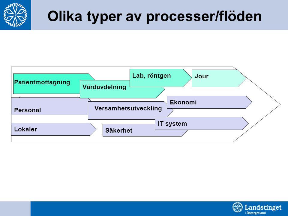 Olika typer av processer/flöden