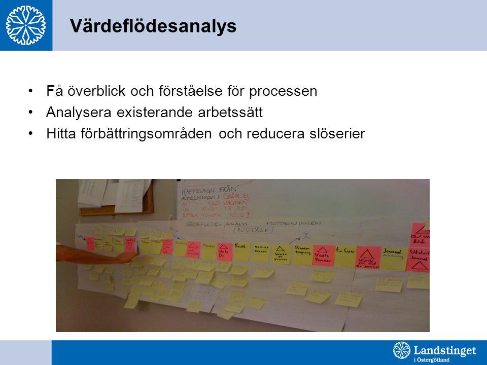Värdeflödesanalys Få överblick och förståelse för processen