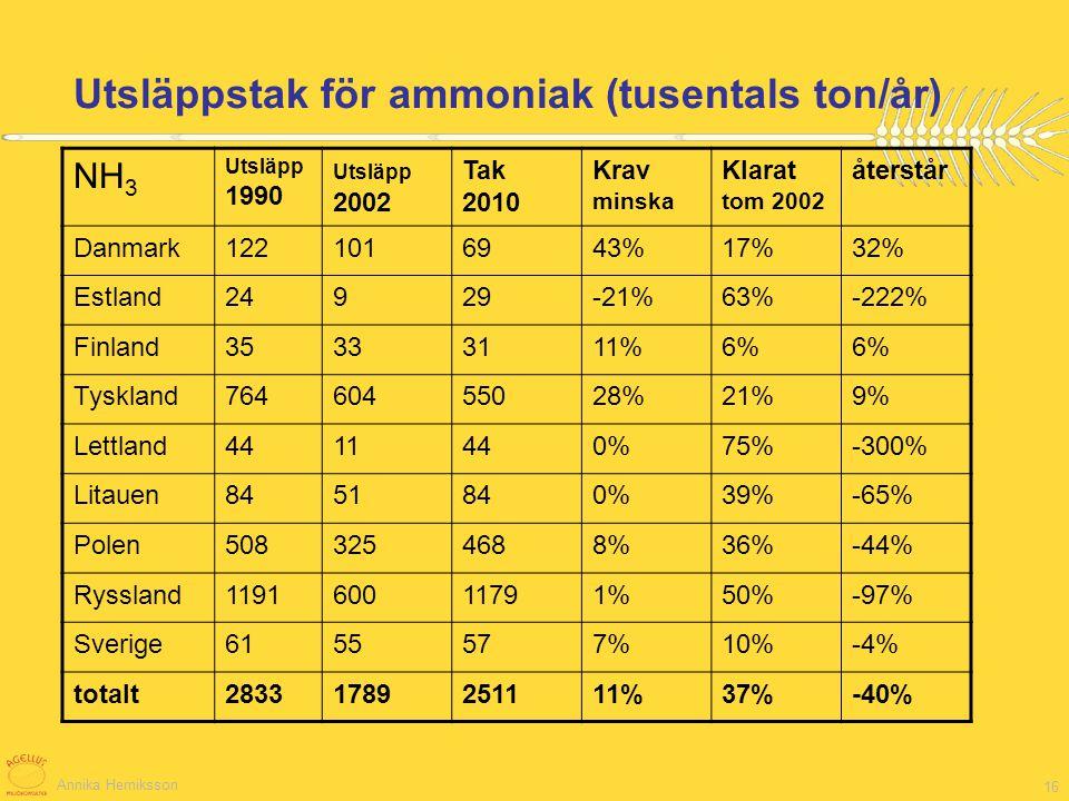 Utsläppstak för ammoniak (tusentals ton/år)