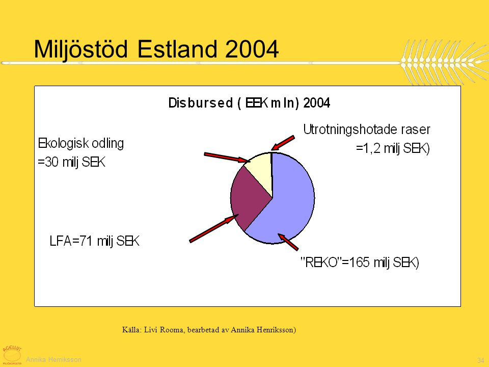Miljöstöd Estland 2004 I Eek = 0,61 kr