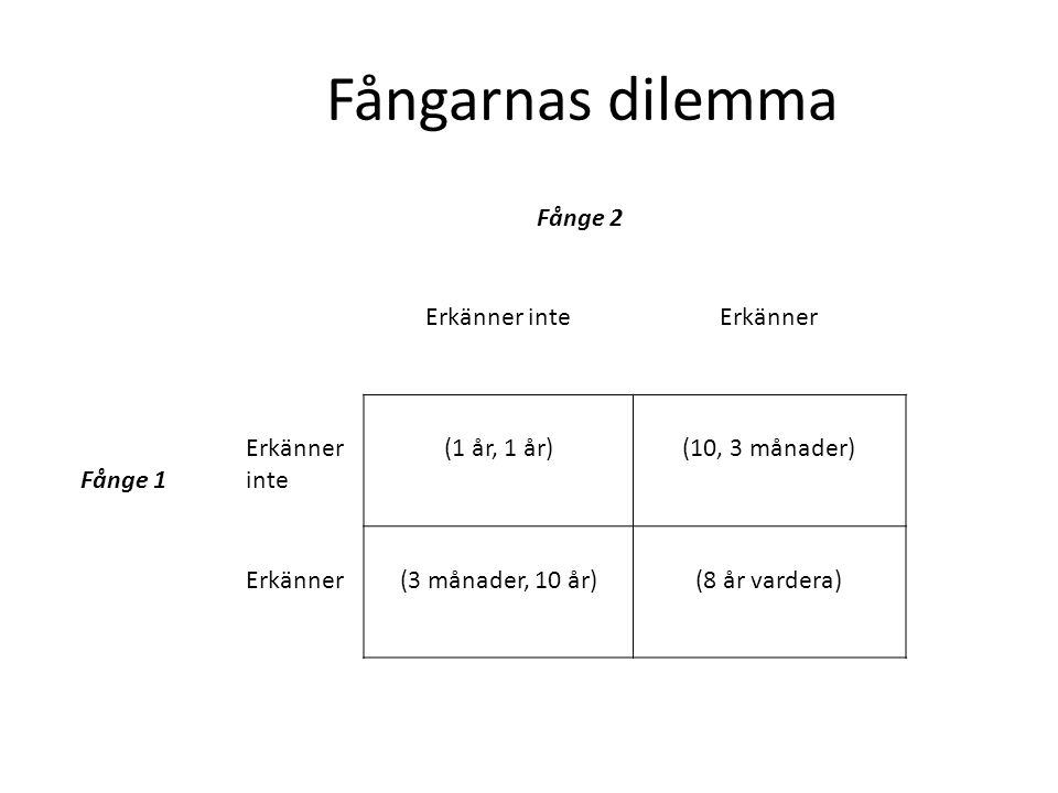 Fångarnas dilemma Fånge 2 Erkänner inte Erkänner Fånge 1 (1 år, 1 år)