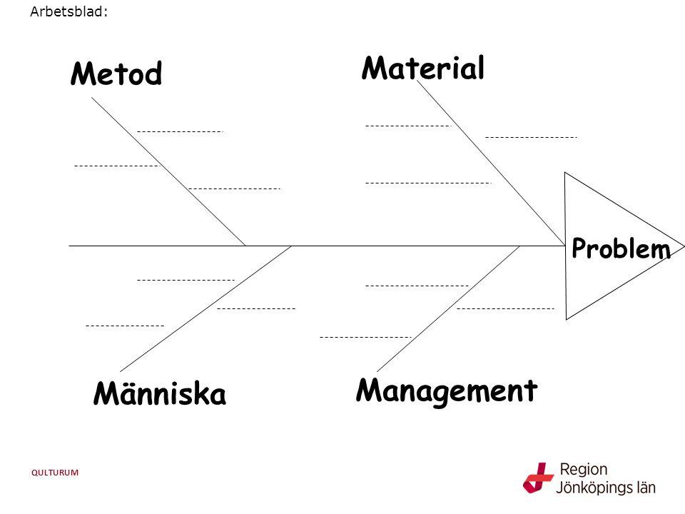 Arbetsblad: Material Metod Problem Människa Management
