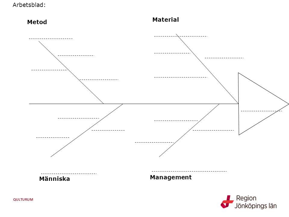 Arbetsblad: Material Metod Människa Management