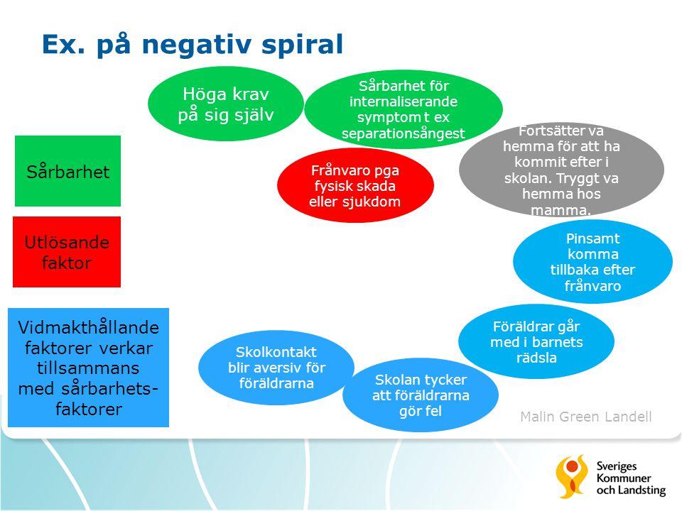 Ex. på negativ spiral Höga krav på sig själv Sårbarhet Utlösande