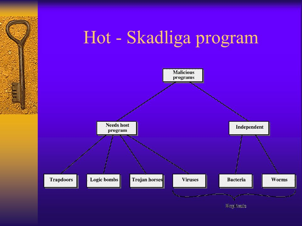 Hot - Skadliga program