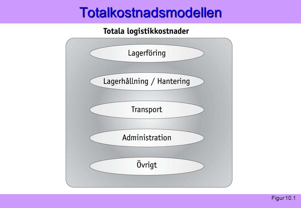 Totalkostnadsmodellen