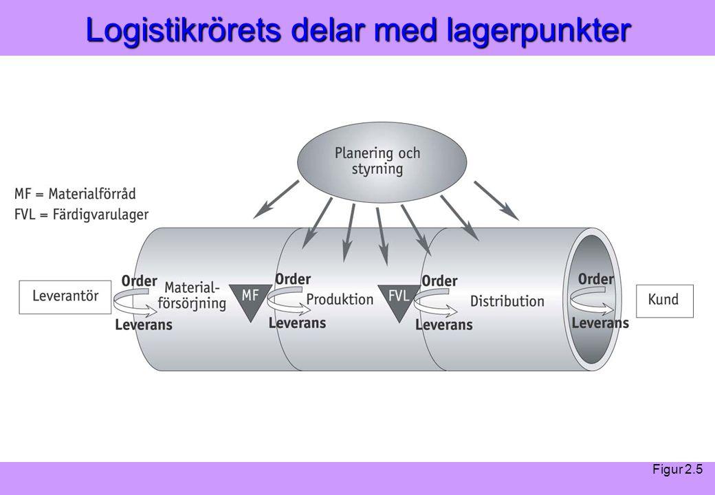 Logistikrörets delar med lagerpunkter