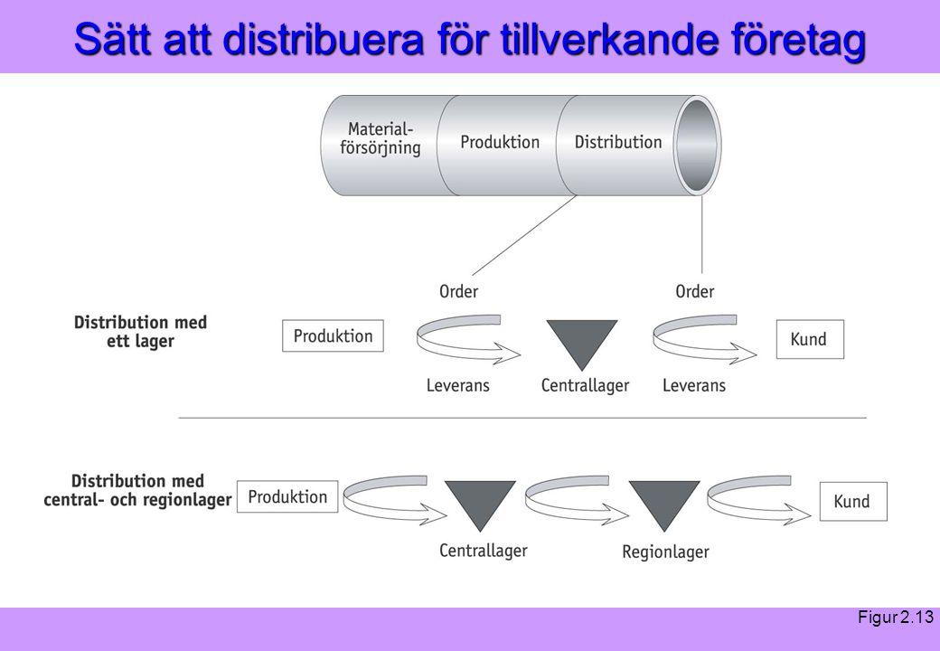 Sätt att distribuera för tillverkande företag