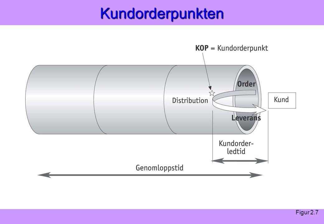 Kundorderpunkten Figur 2.7