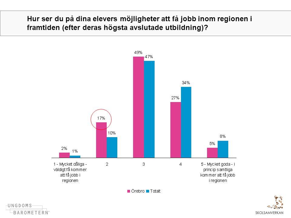 Hur ser du på dina elevers möjligheter att få jobb inom regionen i framtiden (efter deras högsta avslutade utbildning)