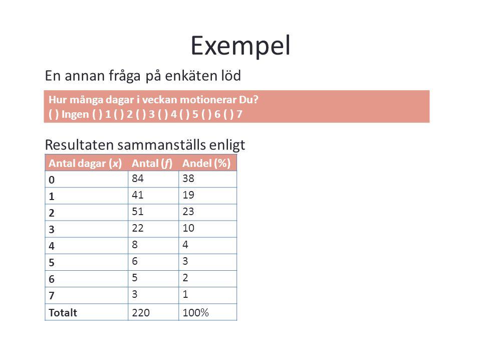 Exempel En annan fråga på enkäten löd Resultaten sammanställs enligt