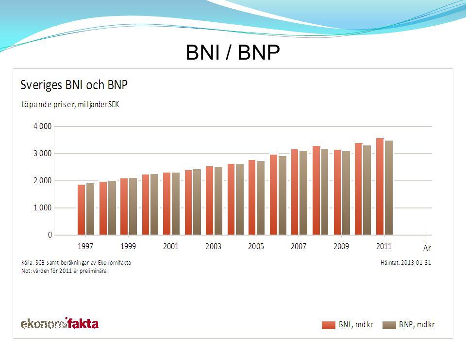 BNI / BNP