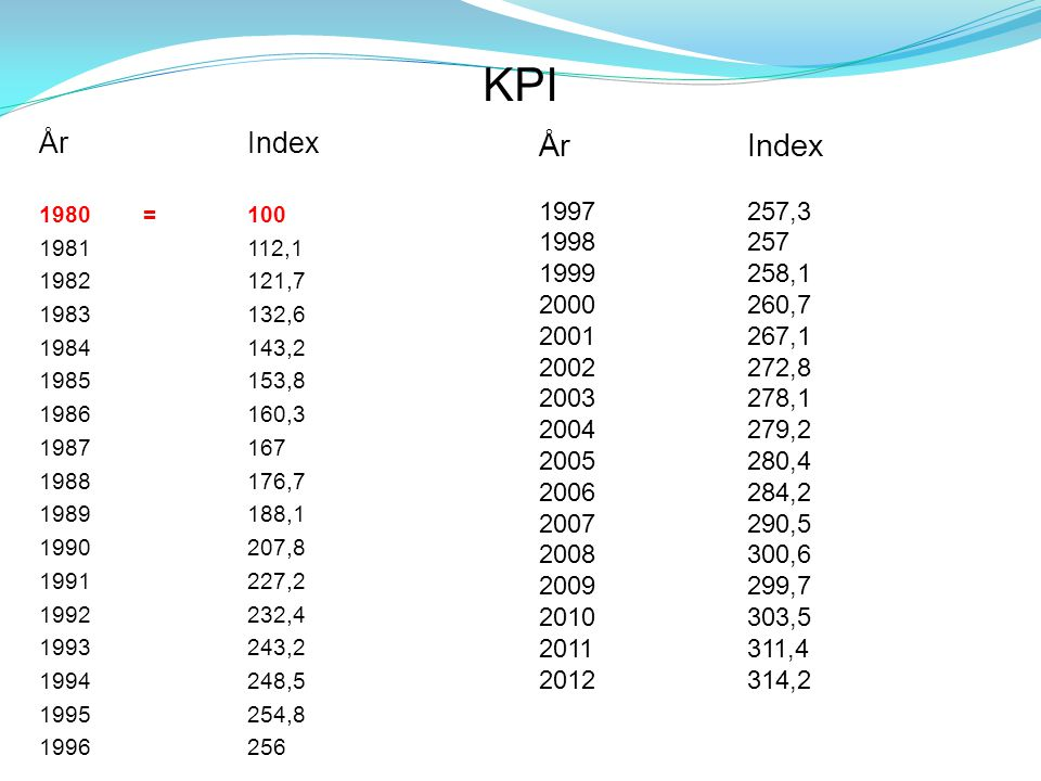 KPI År Index. 1980 = 100. 1981 112,1. 1982 121,7. 1983 132,6. 1984 143,2. 1985 153,8. 1986 160,3.
