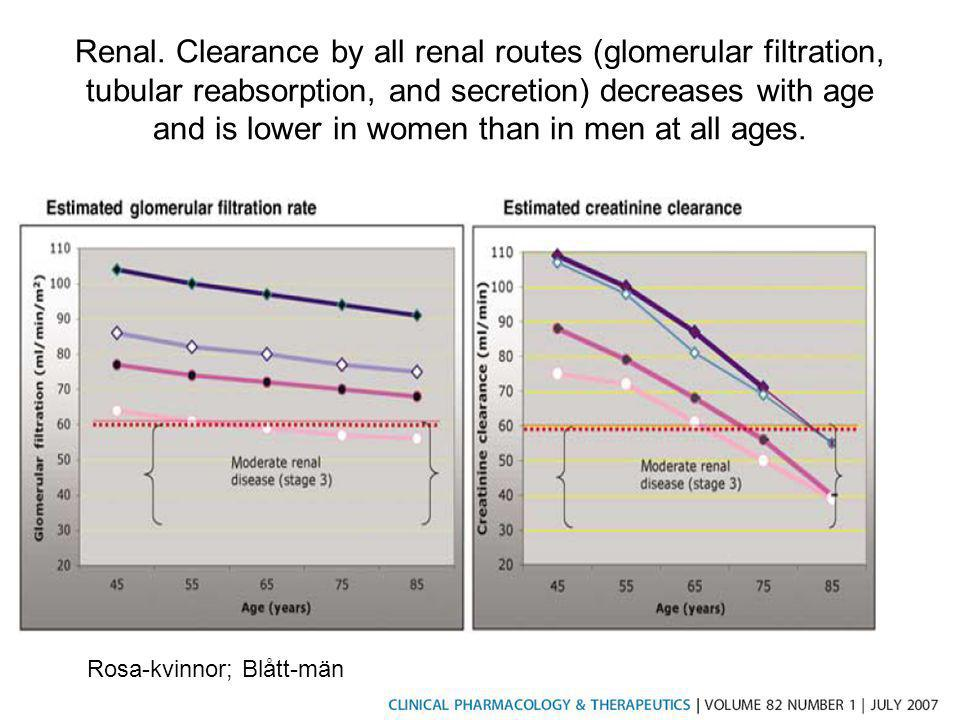 Renal. Clearance by all renal routes (glomerular filtration, tubular reabsorption, and secretion) decreases with age and is lower in women than in men at all ages.