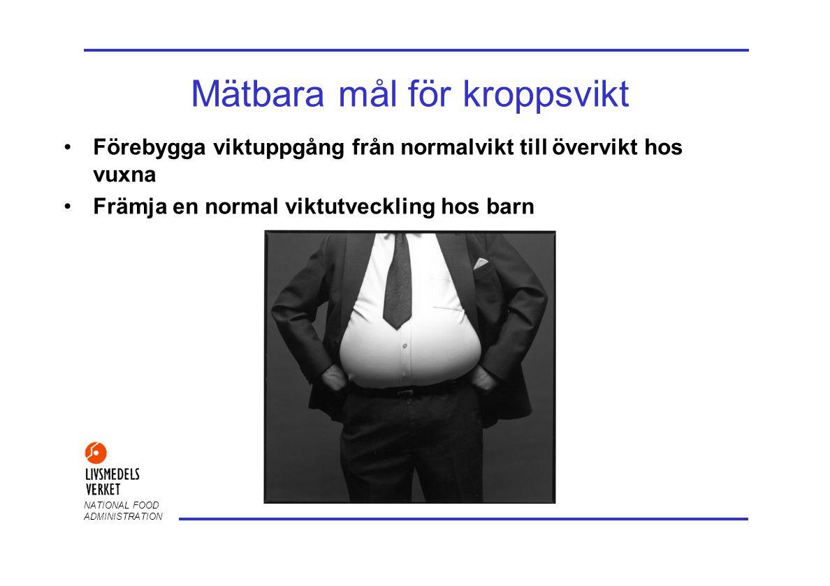 Mätbara mål för kroppsvikt