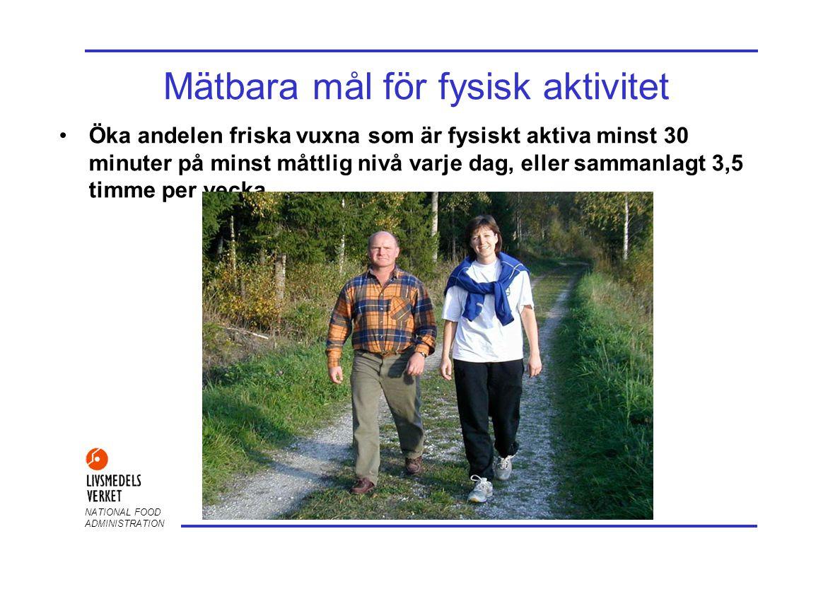 Mätbara mål för fysisk aktivitet