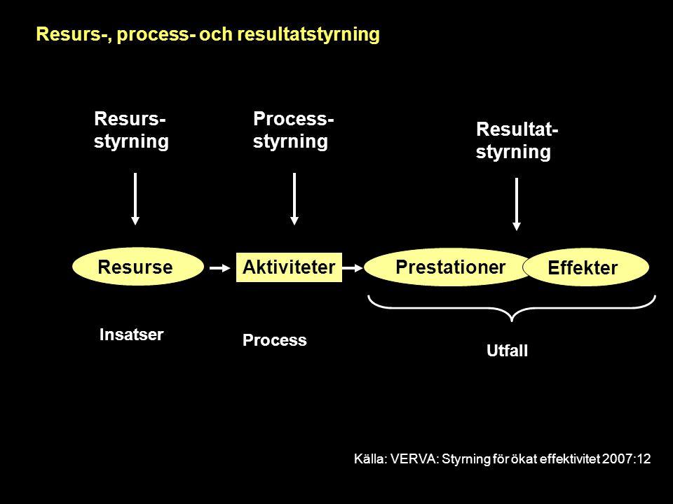 Resurs-, process- och resultatstyrning