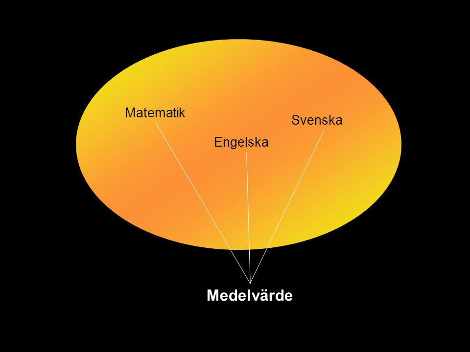 Matematik Svenska Engelska Medelvärde
