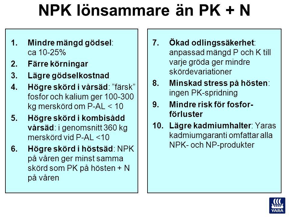 NPK lönsammare än PK + N Mindre mängd gödsel: ca 10-25%