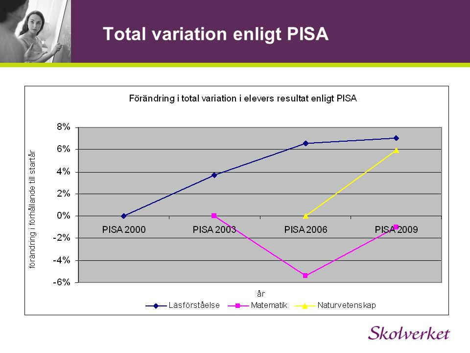 Total variation enligt PISA
