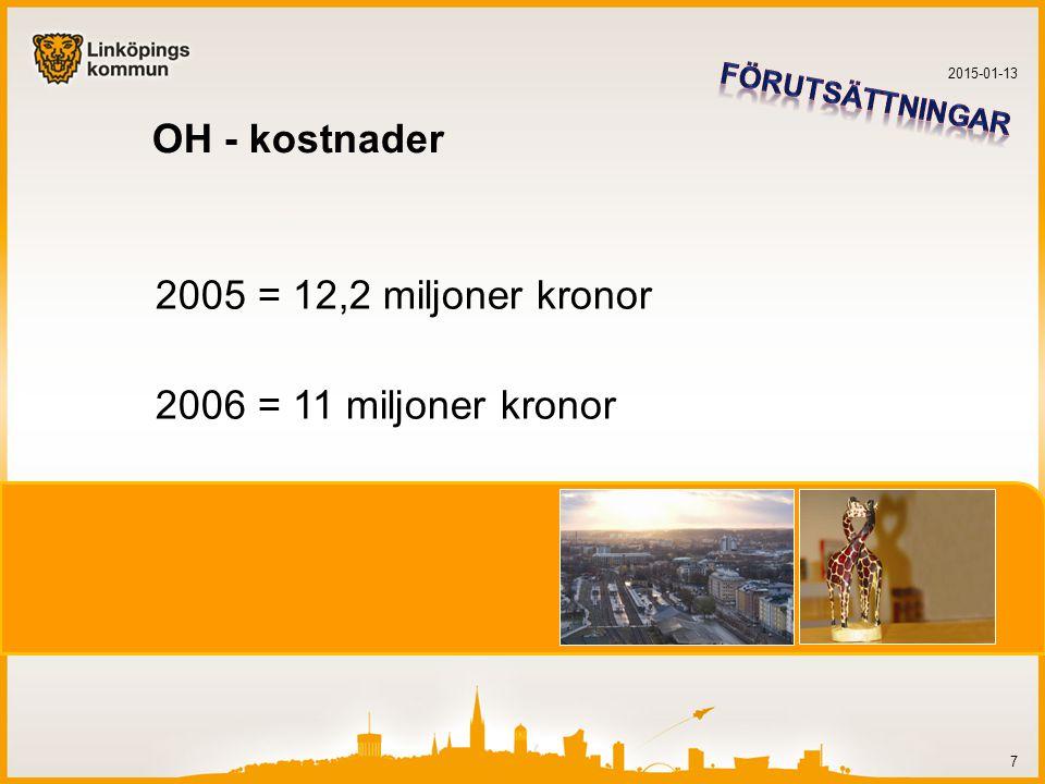 OH - kostnader 2005 = 12,2 miljoner kronor 2006 = 11 miljoner kronor