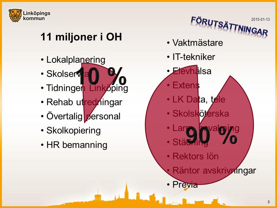 10 % 90 % 11 miljoner i OH Vaktmästare IT-tekniker Elevhälsa